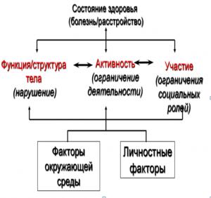 Эрготерапевтический подход. Рисунок 1