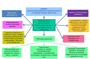 Эрготерапевтический подход. Рисунок 4.