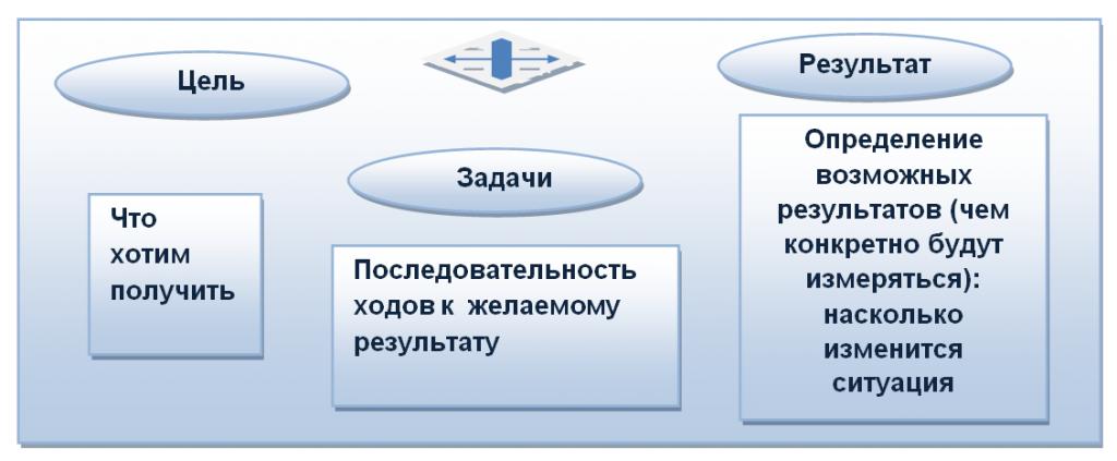 Внедрение проектного подхода в деятельность УСО
