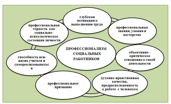 Профессионализм социального работника