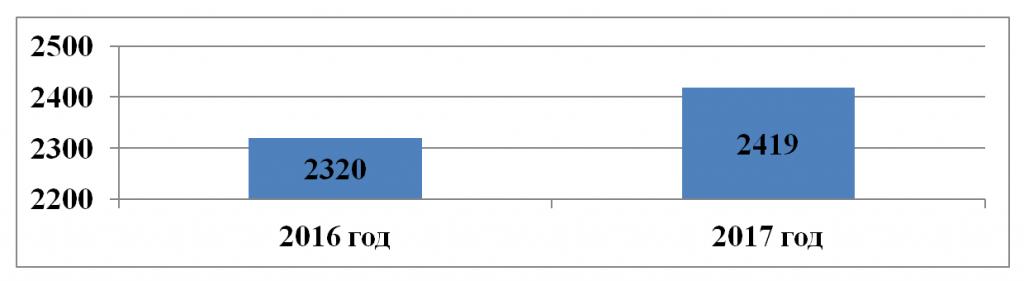 Оценка степени удовлетворённости получателей социальных услуг. Зуева, Лабинский КЦСОН