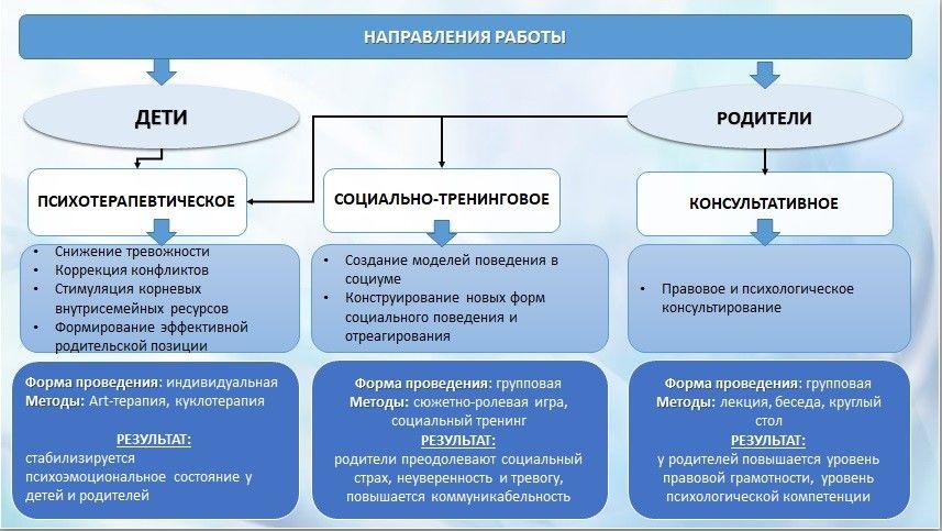 Деятельность психолога в центре социального обслуживания населения. Сычёва Наталья Николаевна