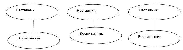 Бережнова З. З., Хазиахметова В. З., Устюгова А. С.